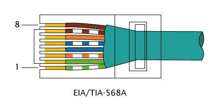 network cabling and wiring standard technology made simple the t568b wiring configuration is often used to connect local